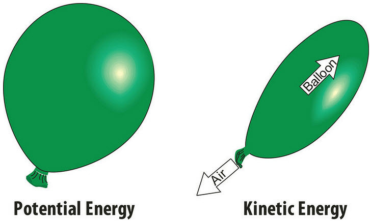 Elastic Potential Energy Examples For Kids